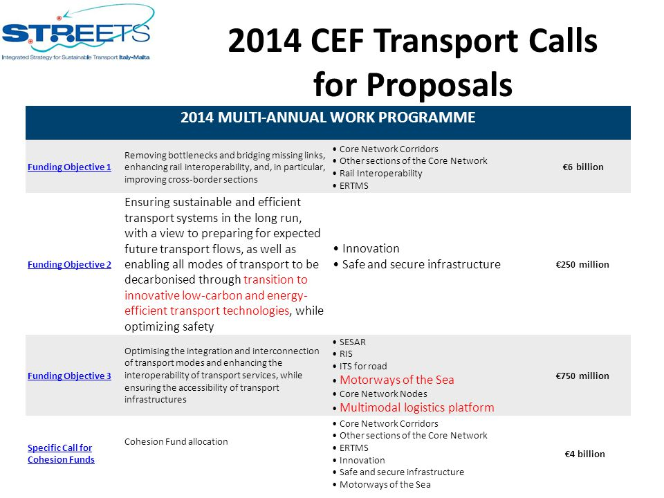 2014 CEF Transport Calls for Proposals 2014 MULTI-ANNUAL WORK PROGRAMME Funding Objective 1 Removing bottlenecks and bridging missing links, enhancing rail interoperability, and, in particular, improving cross-border sections Core Network Corridors Other sections of the Core Network Rail Interoperability ERTMS €6 billion Funding Objective 2 Ensuring sustainable and efficient transport systems in the long run, with a view to preparing for expected future transport flows, as well as enabling all modes of transport to be decarbonised through transition to innovative low-carbon and energy- efficient transport technologies, while optimizing safety Innovation Safe and secure infrastructure €250 million Funding Objective 3 Optimising the integration and interconnection of transport modes and enhancing the interoperability of transport services, while ensuring the accessibility of transport infrastructures SESAR RIS ITS for road Motorways of the Sea Core Network Nodes Multimodal logistics platform €750 million Specific Call for Cohesion Funds Cohesion Fund allocation Core Network Corridors Other sections of the Core Network ERTMS Innovation Safe and secure infrastructure Motorways of the Sea €4 billion