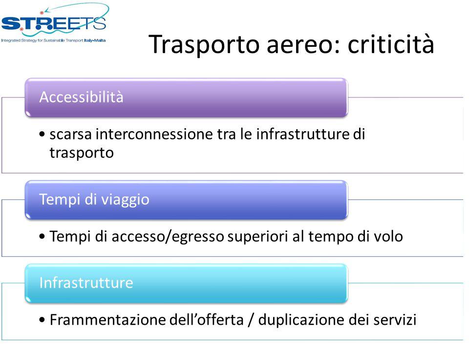 Trasporto aereo: criticità scarsa interconnessione tra le infrastrutture di trasporto Accessibilità Tempi di accesso/egresso superiori al tempo di volo Tempi di viaggio Frammentazione dell'offerta / duplicazione dei servizi Infrastrutture