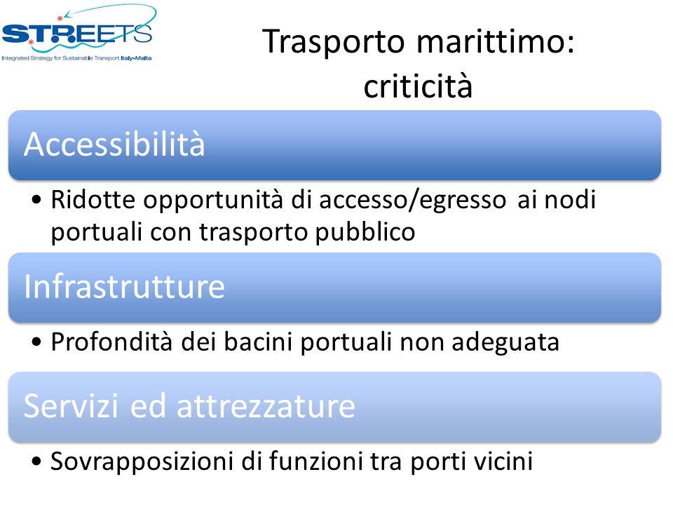 Trasporto marittimo: criticità Accessibilità Ridotte opportunità di accesso/egresso ai nodi portuali con trasporto pubblico Infrastrutture Profondità