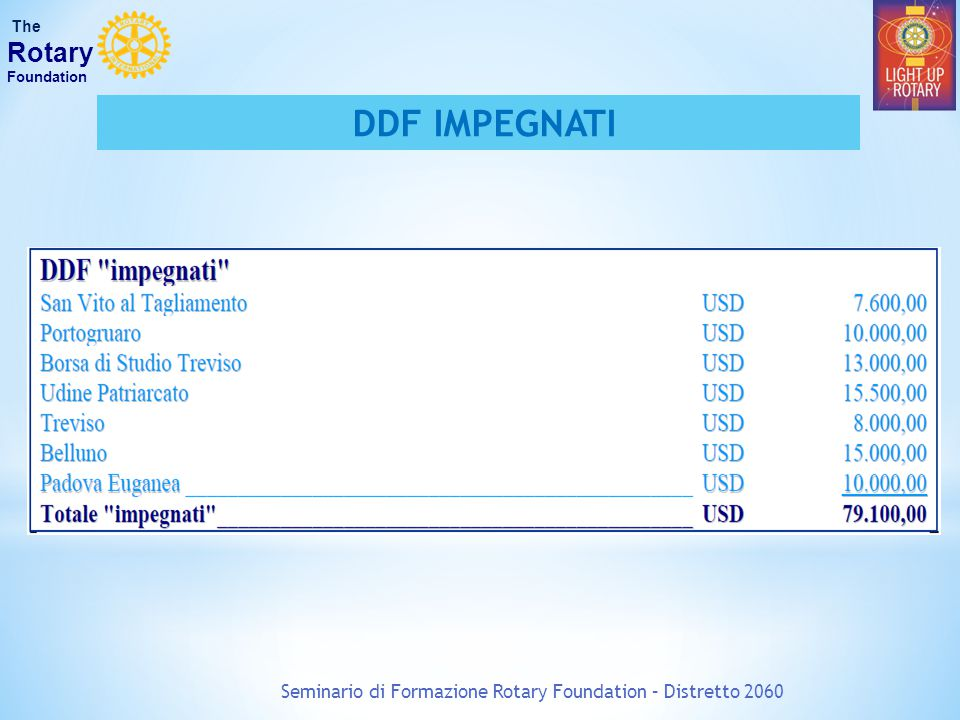 Seminario di Formazione Rotary Foundation – Distretto 2060 The Rotary Foundation DDF IMPEGNATI