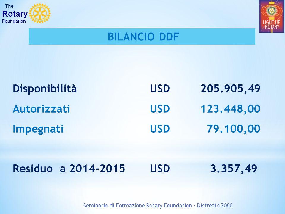 Disponibilità USD 205.905,49 Autorizzati USD 123.448,00 Impegnati USD 79.100,00 Residuo a 2014-2015 USD 3.357,49 Seminario di Formazione Rotary Founda