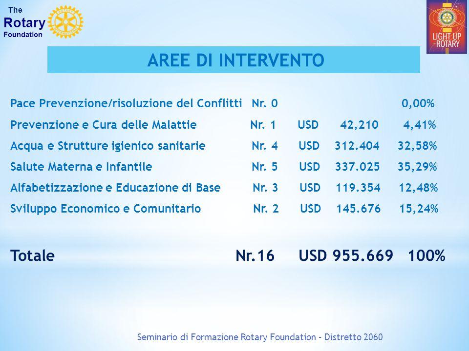 Seminario di Formazione Rotary Foundation – Distretto 2060 The Rotary Foundation Pace Prevenzione/risoluzione del Conflitti Nr. 0 0,00% Prevenzione e