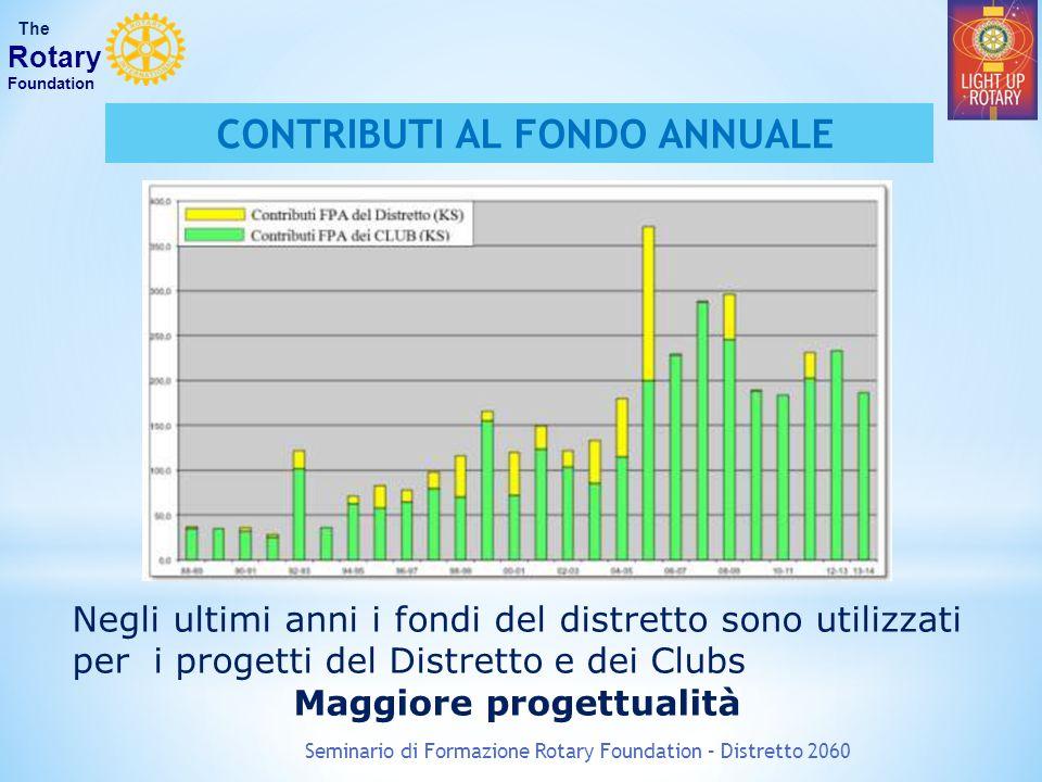 Seminario di Formazione Rotary Foundation – Distretto 2060 The Rotary Foundation Fondo PolioPlus 1 luglio 2013 – 30 giugno 2014 USD 76.975,00 Fondo Programmi 1 luglio 2013 – 30 giugno 2014 USD 186.261,09 SHARE 2017-18 USD 93.130,45 RACCOLTA FONDI 2013 -2014