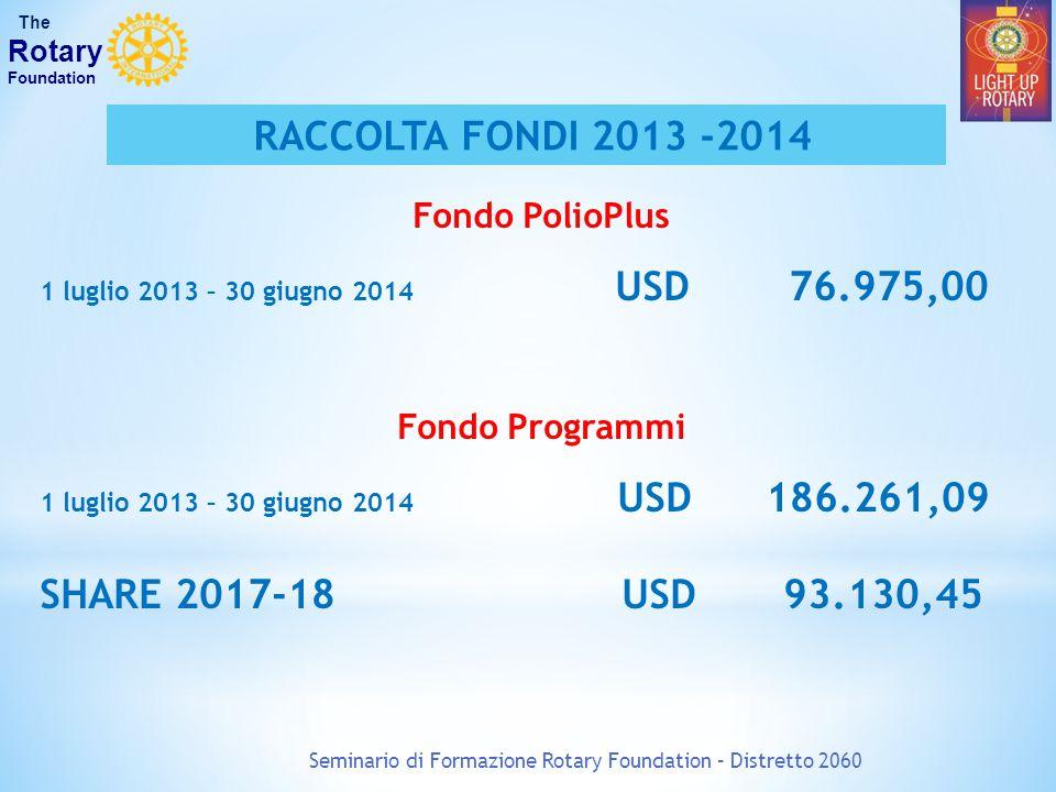 Seminario di Formazione Rotary Foundation – Distretto 2060 The Rotary Foundation Competenza USD 91.655,96 Anni Precedenti USD 113.913,92 Interessi da R.FUSD 335,61 Totale Disponibilità USD 205.905,49 Il nostro DDF Anno 2013 - 2014