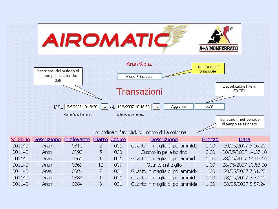 Torna a menù principale Inserzione del periodo di tempo per l'analisi dei dati Transazioni nel periodo di tempo selezionato Esportazione File in EXCEL