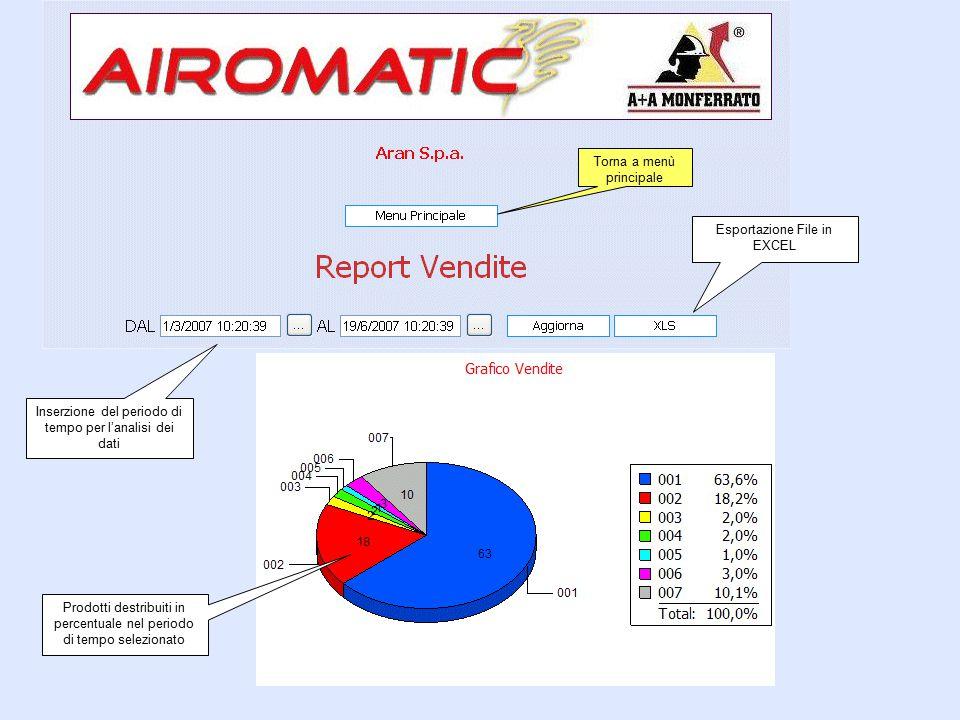 Torna a menù principale Inserzione del periodo di tempo per l'analisi dei dati Prodotti destribuiti in percentuale nel periodo di tempo selezionato Esportazione File in EXCEL