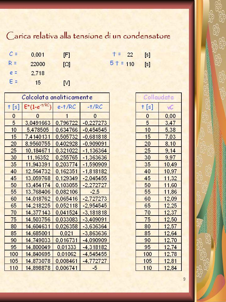 20 Creazione del circuito riproduttore di note musicali