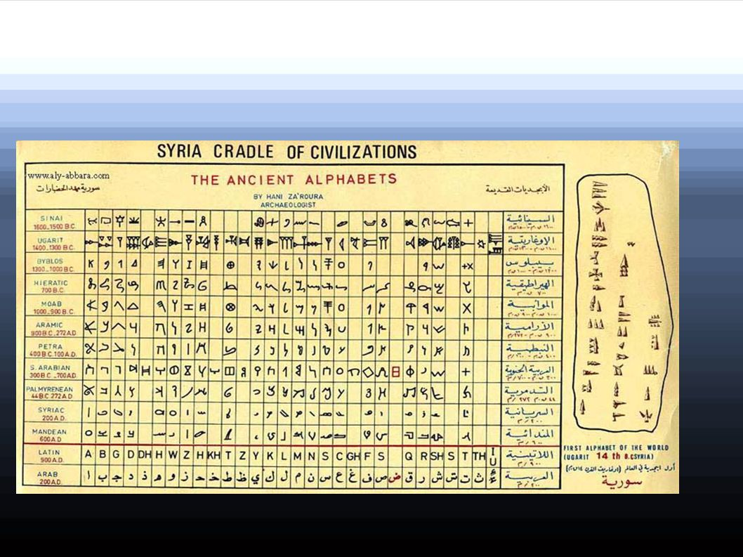 Alcune scritture e alfabeti SVP.....Clic... !!! Music : Digital Elvis et Zéro – Thème From the Océan
