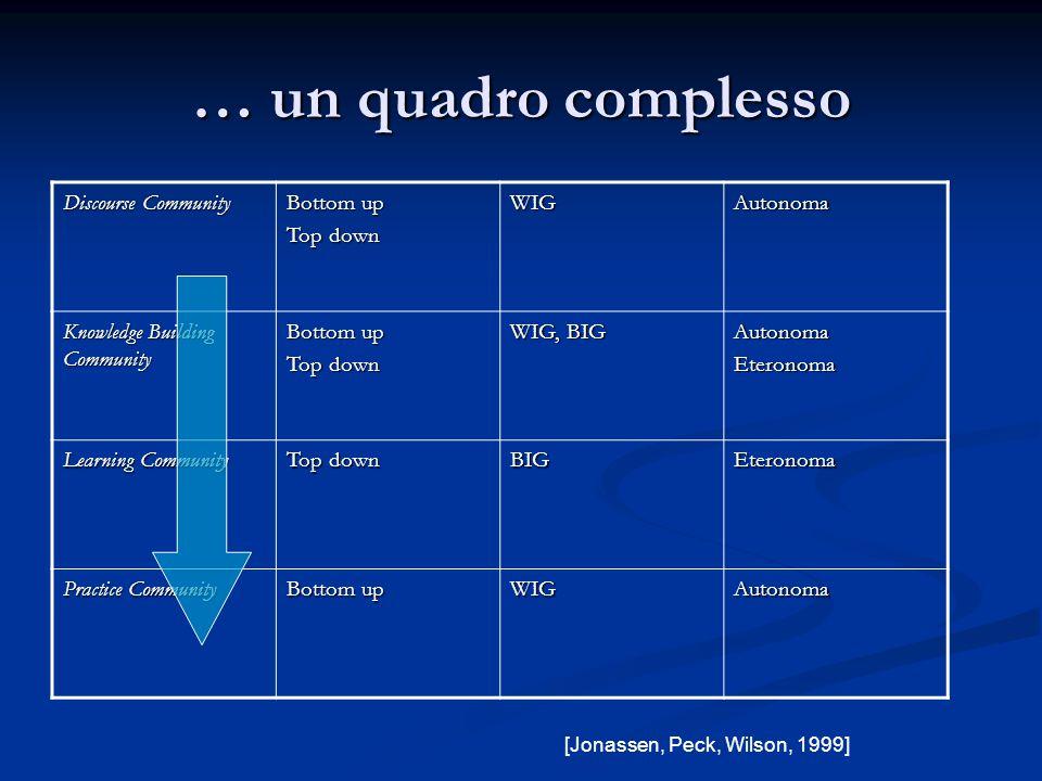 … un quadro complesso [Jonassen, Peck, Wilson, 1999] Discourse Community Bottom up Top down WIGAutonoma Knowledge Building Community Bottom up Top dow