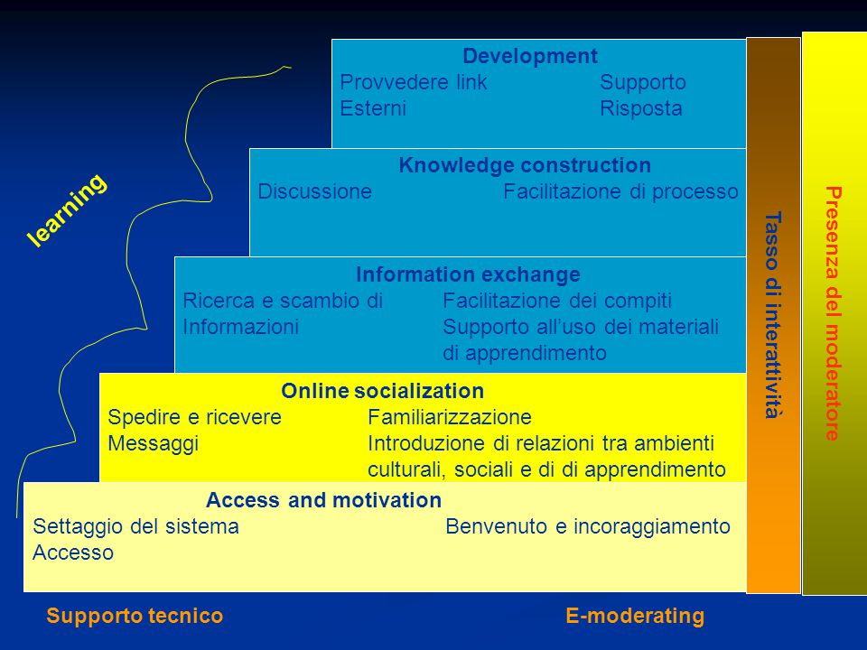 Access and motivation Settaggio del sistema Benvenuto e incoraggiamento Accesso Online socialization Spedire e ricevereFamiliarizzazione MessaggiIntro