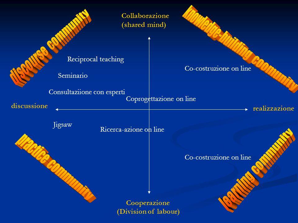 Collaborazione (shared mind) Cooperazione (Division of labour) discussione realizzazione Reciprocal teaching Seminario Consultaziione con esperti Coprogettazione on line Co-costruzione on line Jigsaw Ricerca-azione on line Co-costruzione on line