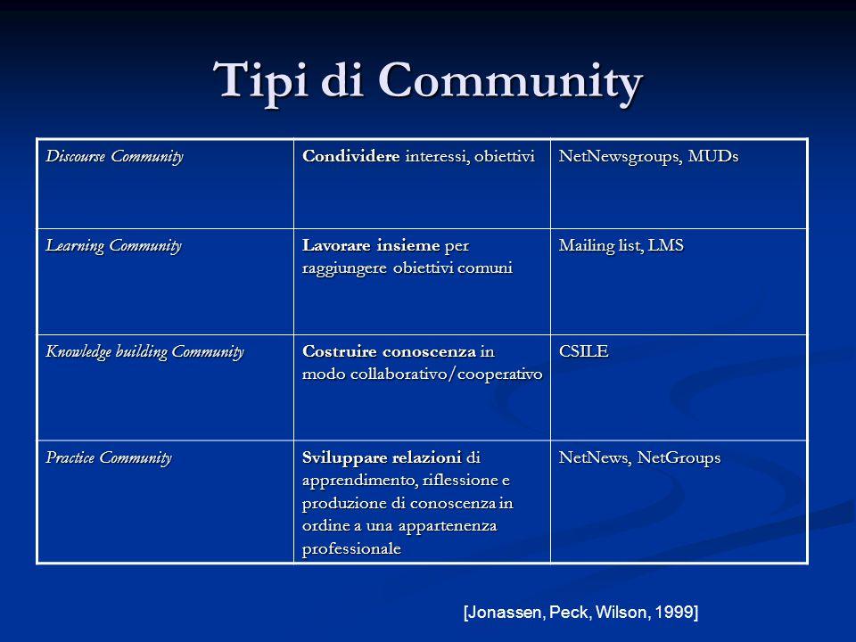 Tipi di Community Discourse Community Condividere interessi, obiettivi NetNewsgroups, MUDs Learning Community Lavorare insieme per raggiungere obietti