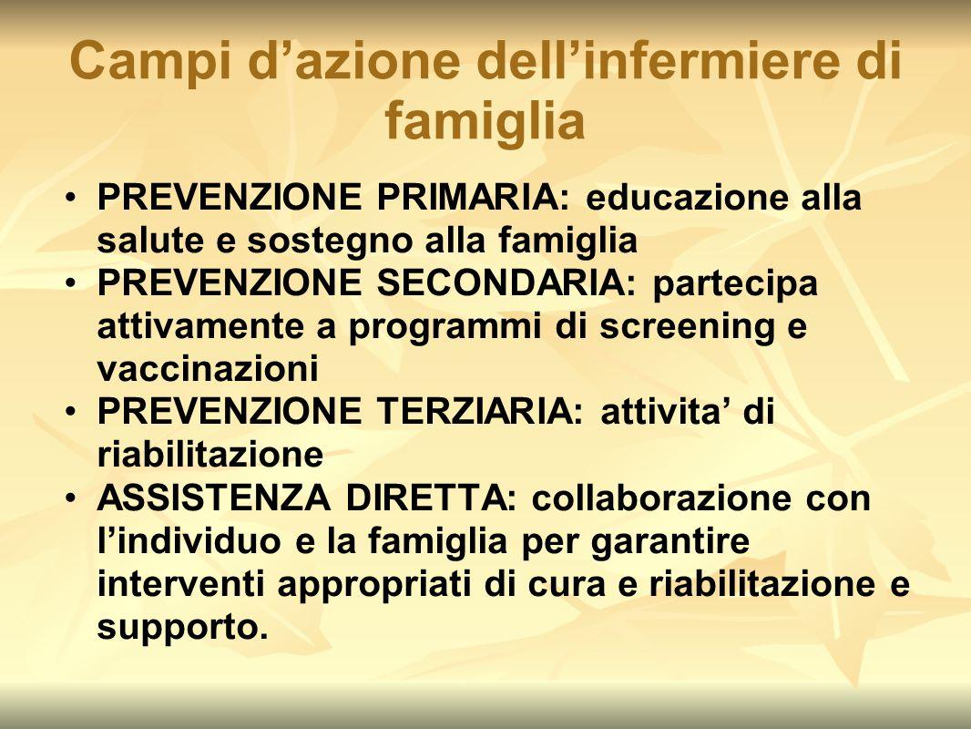 Campi d'azione dell'infermiere di famiglia PREVENZIONE PRIMARIA: educazione alla salute e sostegno alla famiglia PREVENZIONE SECONDARIA: partecipa att