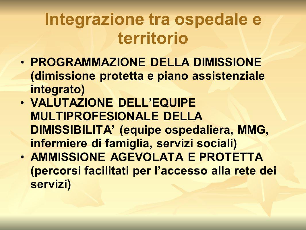 Integrazione tra ospedale e territorio PROGRAMMAZIONE DELLA DIMISSIONE (dimissione protetta e piano assistenziale integrato) VALUTAZIONE DELL'EQUIPE M