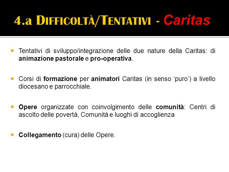  Tentativi di sviluppo/integrazione delle due nature della Caritas: di animazione pastorale e pro-operativa.