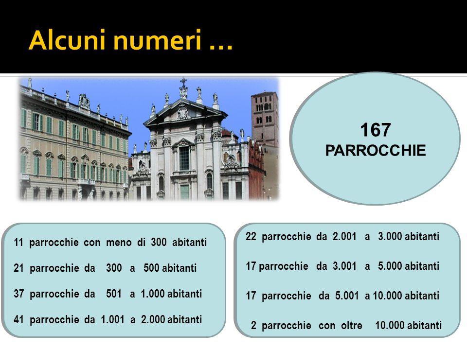 Alcuni numeri...