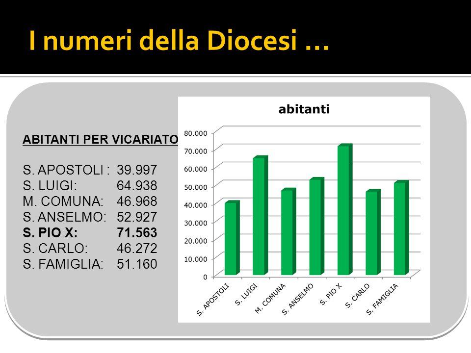 I numeri della Diocesi... ABITANTI PER VICARIATO S.