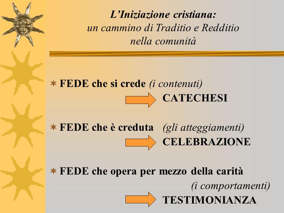 FFEDE che si crede (i contenuti) CATECHESI FFEDE che è creduta(gli atteggiamenti) CELEBRAZIONE FFEDE che opera per mezzo della carità (i comport