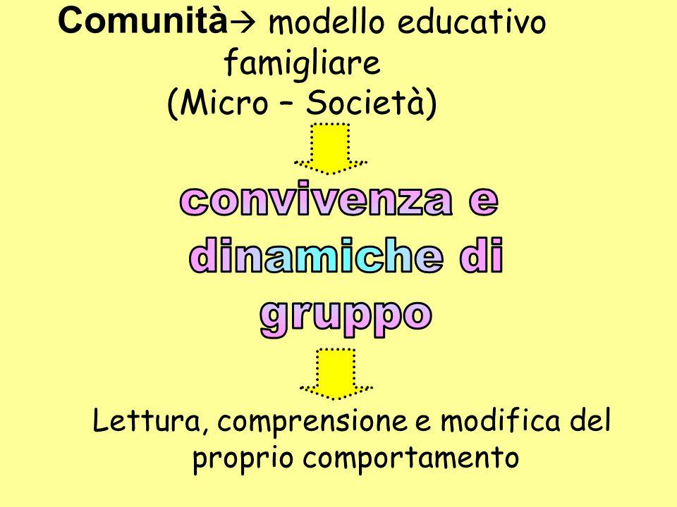 Comunità  modello educativo famigliare (Micro – Società) Lettura, comprensione e modifica del proprio comportamento