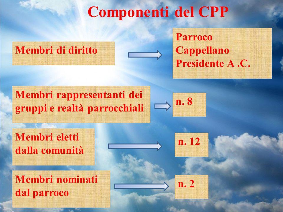 Componenti del CPP Membri di diritto Parroco Cappellano Presidente A.C. Membri rappresentanti dei gruppi e realtà parrocchiali n. 8 Membri eletti dall