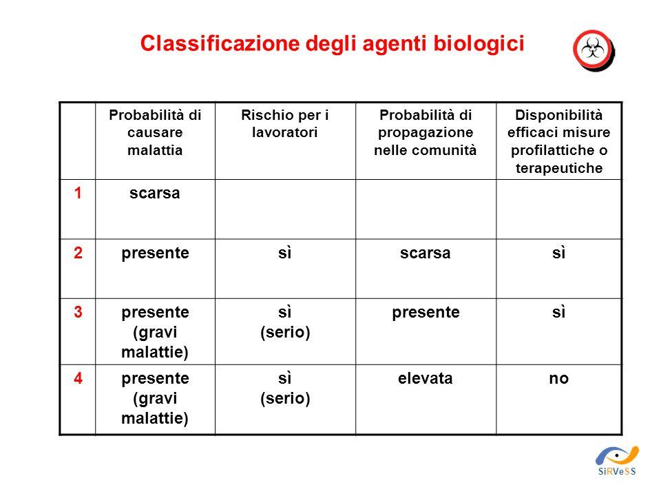 Classificazione degli agenti biologici Probabilità di causare malattia Rischio per i lavoratori Probabilità di propagazione nelle comunità Disponibili