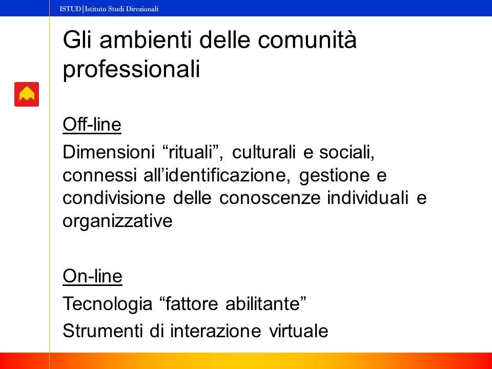 Gli ambienti delle comunità professionali Off-line Dimensioni rituali , culturali e sociali, connessi all'identificazione, gestione e condivisione delle conoscenze individuali e organizzative On-line Tecnologia fattore abilitante Strumenti di interazione virtuale