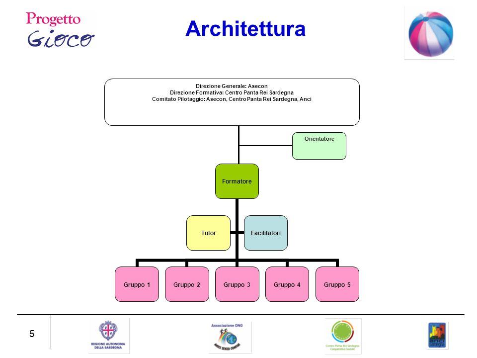 5 Architettura Direzione Generale: Asecon Direzione Formativa: Centro Panta Rei Sardegna Comitato Pilotaggio: Asecon, Centro Panta Rei Sardegna, Anci Orientatore Formatore Gruppo 1Gruppo 2Gruppo 3Gruppo 4Gruppo 5 TutorFacilitatori