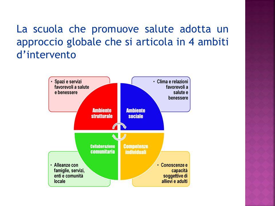 La scuola che promuove salute adotta un approccio globale che si articola in 4 ambiti d'intervento