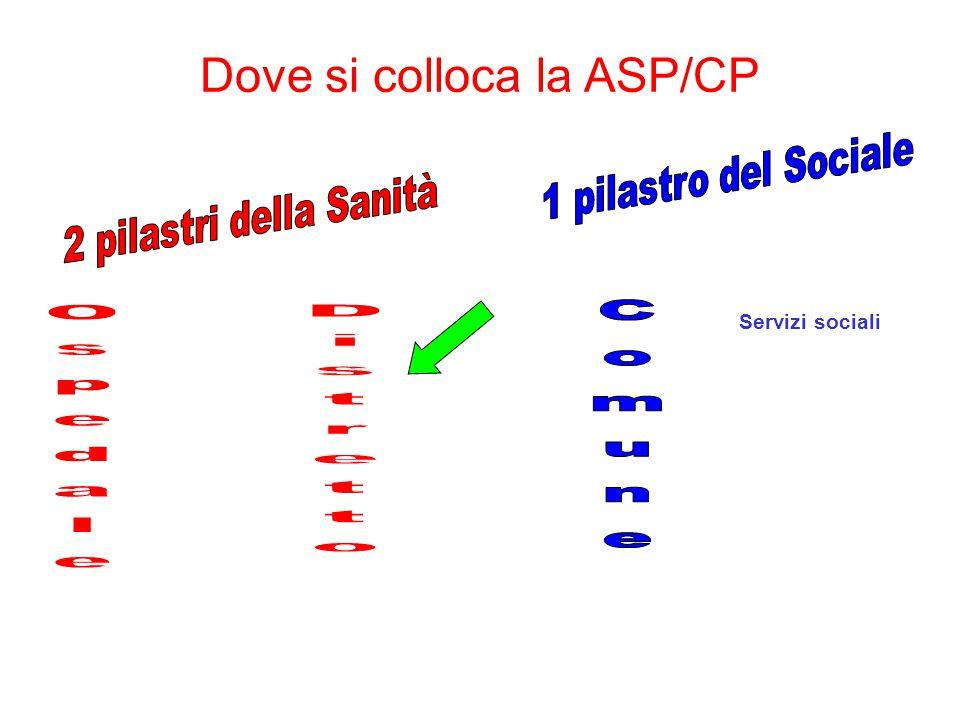 Servizi sociali Dove si colloca la ASP/CP
