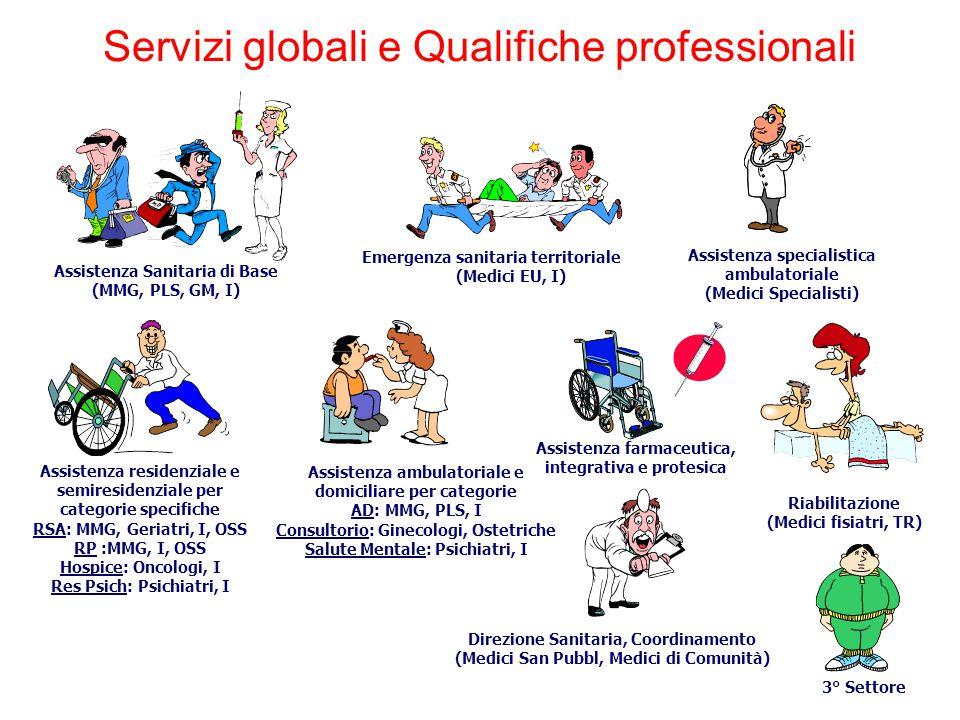 Assistenza Sanitaria di Base (MMG, PLS, GM, I) Assistenza specialistica ambulatoriale (Medici Specialisti) Assistenza farmaceutica, integrativa e prot