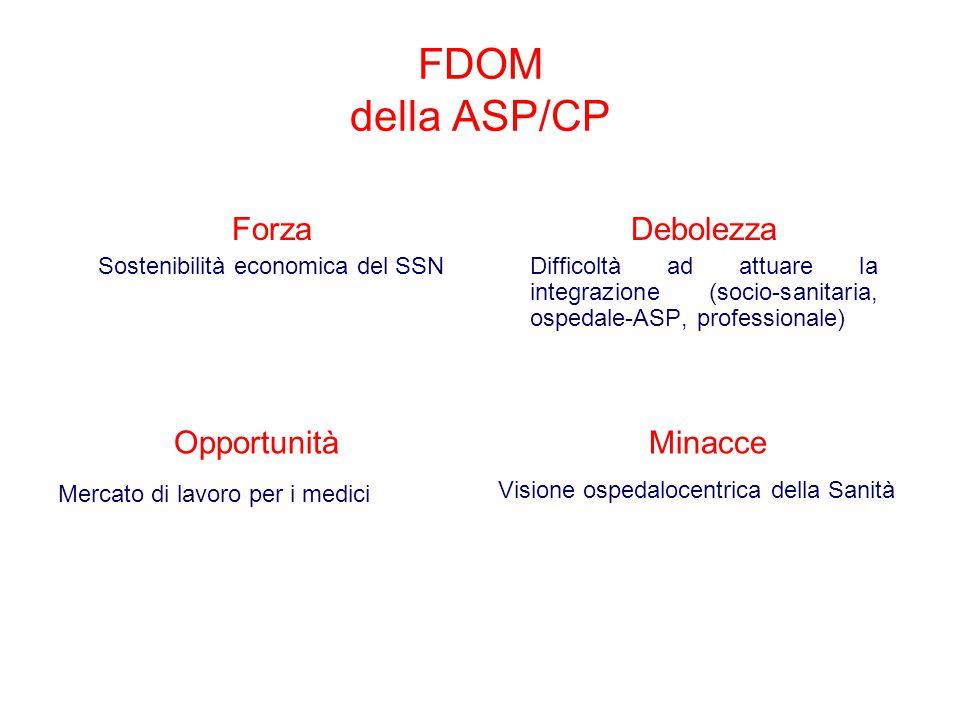 FDOM della ASP/CP Forza Sostenibilità economica del SSN Debolezza Difficoltà ad attuare la integrazione (socio-sanitaria, ospedale-ASP, professionale) Opportunità Mercato di lavoro per i medici Minacce Visione ospedalocentrica della Sanità