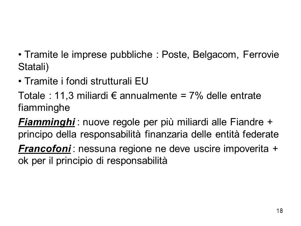 18 Tramite le imprese pubbliche : Poste, Belgacom, Ferrovie Statali) Tramite i fondi strutturali EU Totale : 11,3 miliardi € annualmente = 7% delle en