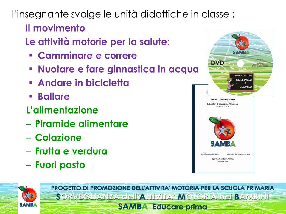 l'insegnante svolge le unità didattiche in classe : Il movimento Le attività motorie per la salute:  Camminare e correre  Nuotare e fare ginnastica