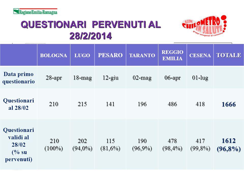 QUESTIONARI PERVENUTI AL 28/2/2014 BOLOGNALUGO PESARO TARANTO REGGIO EMILIA CESENATOTALE Data primo questionario28-apr18-mag12-giu02-mag06-apr01-lug Q