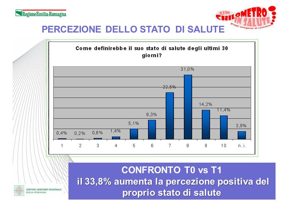 CONFRONTO T0 vs T1 il 33,8% aumenta la percezione positiva del proprio stato di salute PERCEZIONE DELLO STATO DI SALUTE