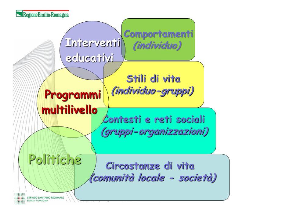 Circostanze di vita (comunità locale - società) Contesti e reti sociali (gruppi-organizzazioni) Stili di vita (individuo-gruppi) Comportamenti (individuo) Programmi multilivello Politiche Interventi educativi