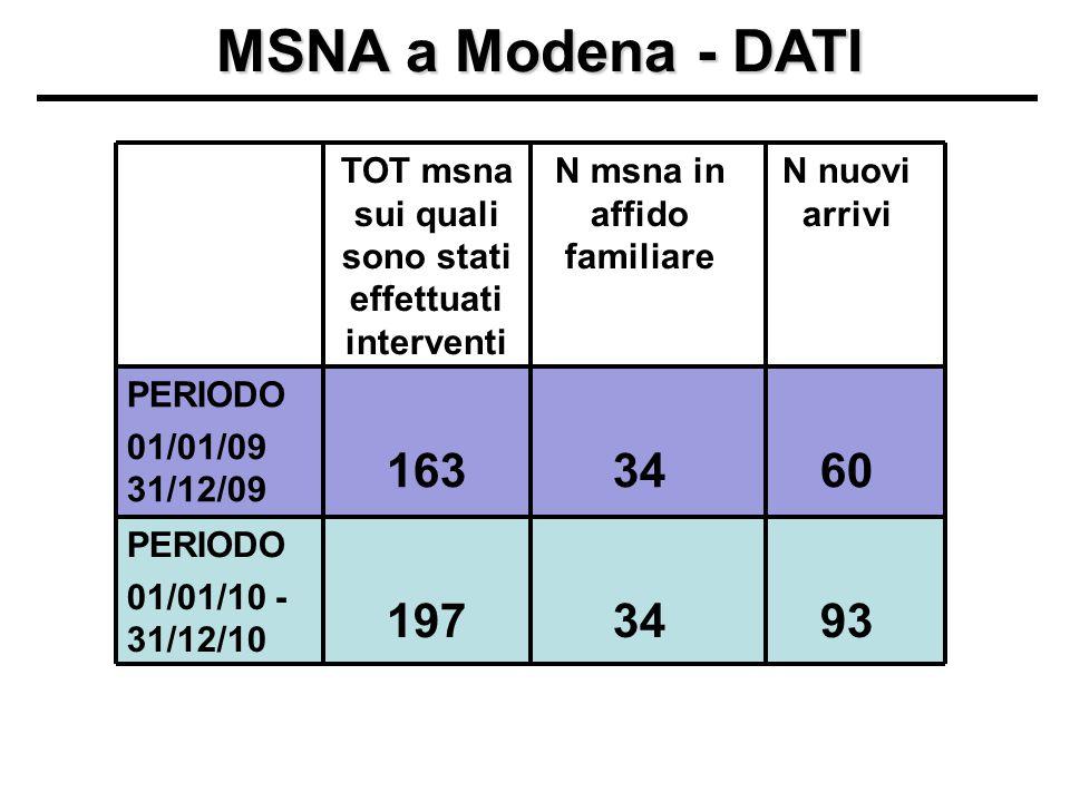 MSNA a Modena - DATI 34 N msna in affido familiare PERIODO 01/01/10 - 31/12/10 PERIODO 01/01/09 31/12/09 60163 93197 N nuovi arrivi TOT msna sui quali sono stati effettuati interventi