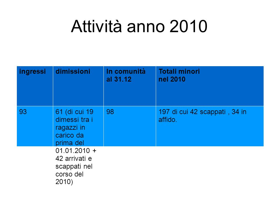 Attività anno 2010 ingressidimissioniIn comunità al 31.12 Totali minori nel 2010 9361 (di cui 19 dimessi tra i ragazzi in carico da prima del 01.01.2010 + 42 arrivati e scappati nel corso del 2010) 98197 di cui 42 scappati, 34 in affido.