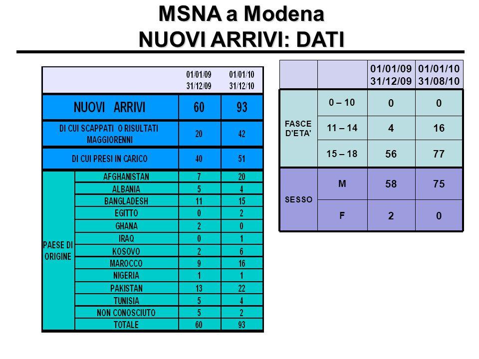 MSNA a Modena NUOVI ARRIVI: DATI 01/01/09 31/12/09 01/01/10 31/08/10 FASCE D'ETA' 0 – 10 00 11 – 14 416 15 – 18 5677 SESSO M 5875 F 20