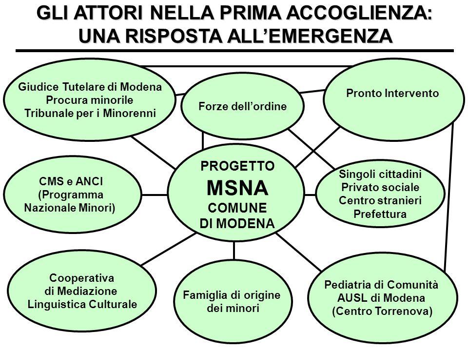 GLI ATTORI NELLA PRIMA ACCOGLIENZA: UNA RISPOSTA ALL'EMERGENZA Giudice Tutelare di Modena Procura minorile Tribunale per i Minorenni CMS e ANCI (Progr