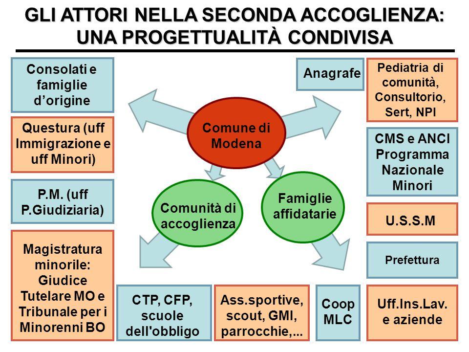 GLI ATTORI NELLA SECONDA ACCOGLIENZA: UNA PROGETTUALITÀ CONDIVISA Comune di Modena Comunità di accoglienza Famiglie affidatarie Pediatria di comunità,