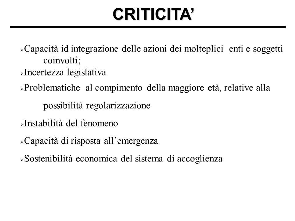 CRITICITA'  Capacità id integrazione delle azioni dei molteplici enti e soggetti coinvolti;  Incertezza legislativa  Problematiche al compimento de
