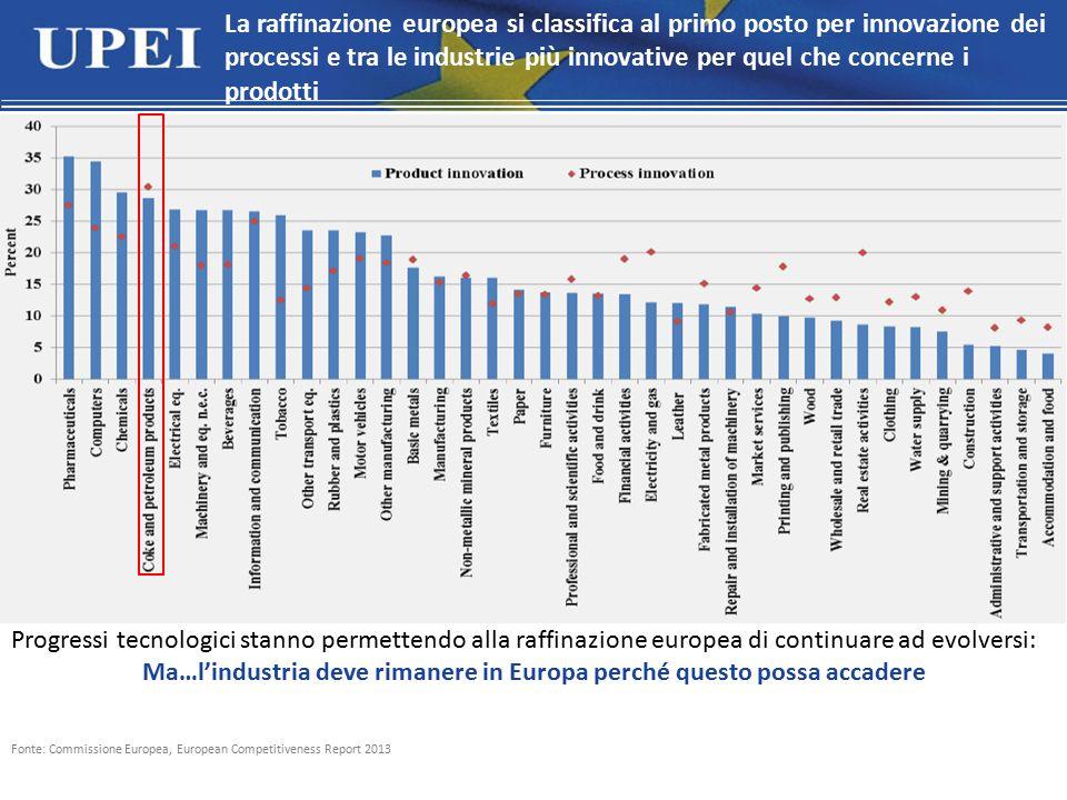 Fonte: Commissione Europea, European Competitiveness Report 2013 La raffinazione europea si classifica al primo posto per innovazione dei processi e tra le industrie più innovative per quel che concerne i prodotti Progressi tecnologici stanno permettendo alla raffinazione europea di continuare ad evolversi: Ma…l'industria deve rimanere in Europa perché questo possa accadere