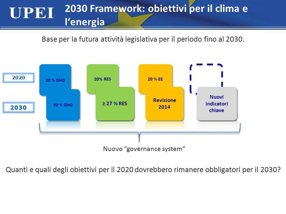 2030 Framework: obiettivi per il clima e l'energia Base per la futura attività legislativa per il periodo fino al 2030. 20 % GHG 20% RES 20 % EE 2020