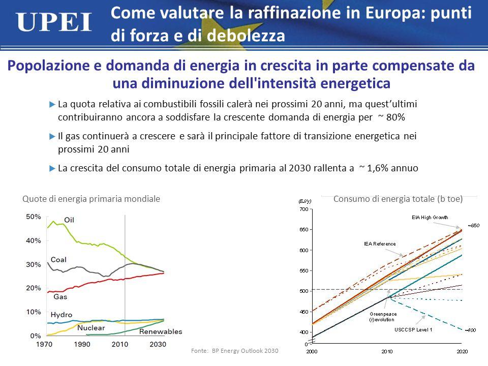 Come valutare la raffinazione in Europa: punti di forza e di debolezza Popolazione e domanda di energia in crescita in parte compensate da una diminuzione dell intensità energetica  La quota relativa ai combustibili fossili calerà nei prossimi 20 anni, ma quest'ultimi contribuiranno ancora a soddisfare la crescente domanda di energia per ~ 80%  Il gas continuerà a crescere e sarà il principale fattore di transizione energetica nei prossimi 20 anni  La crescita del consumo totale di energia primaria al 2030 rallenta a ~ 1,6% annuo Quote di energia primaria mondialeConsumo di energia totale (b toe) Fonte: BP Energy Outlook 2030