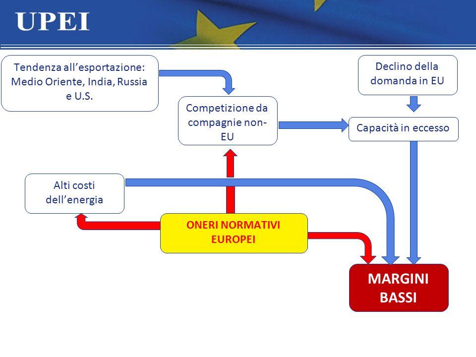 MARGINI BASSI Competizione da compagnie non- EU Alti costi dell'energia Tendenza all'esportazione: Medio Oriente, India, Russia e U.S. ONERI NORMATIVI