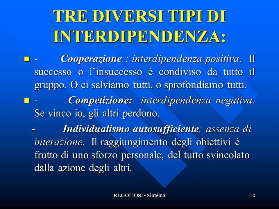 REGOLIOSI - Sintema10 TRE DIVERSI TIPI DI INTERDIPENDENZA: - Cooperazione : interdipendenza positiva. Il successo o l'insuccesso è condiviso da tutto