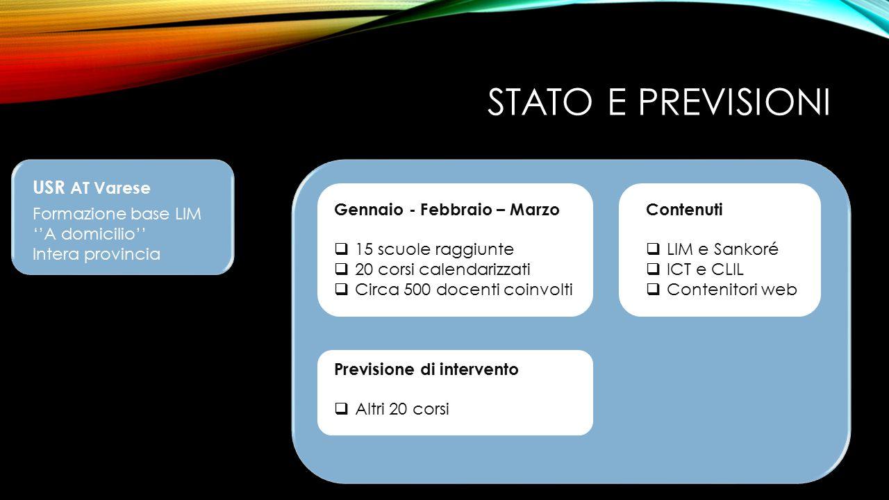 STATO E PREVISIONI USR AT Varese Formazione base LIM ''A domicilio'' Intera provincia Gennaio - Febbraio – Marzo  15 scuole raggiunte  20 corsi cale