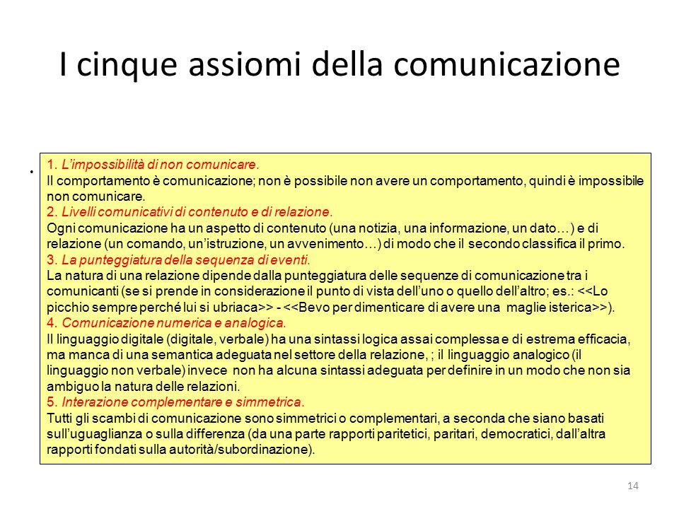 14 I cinque assiomi della comunicazione. 1. L'impossibilità di non comunicare. Il comportamento è comunicazione; non è possibile non avere un comporta