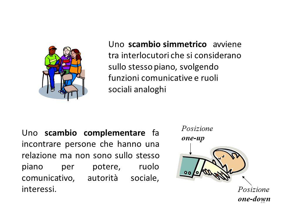 22 Uno scambio simmetrico avviene tra interlocutori che si considerano sullo stesso piano, svolgendo funzioni comunicative e ruoli sociali analoghi Un